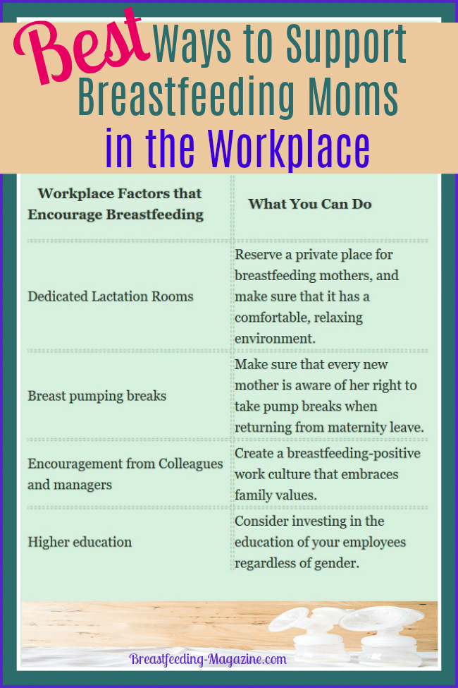 Best Ways to Support Breastfeeding in the WorkPlace