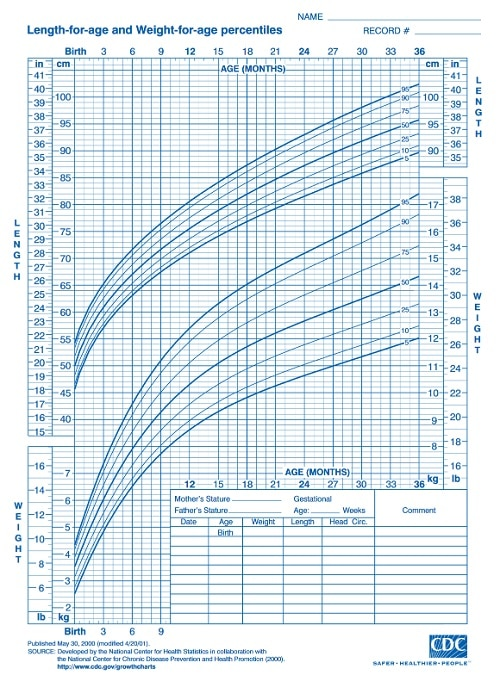 CDC Growth Charts for Infants